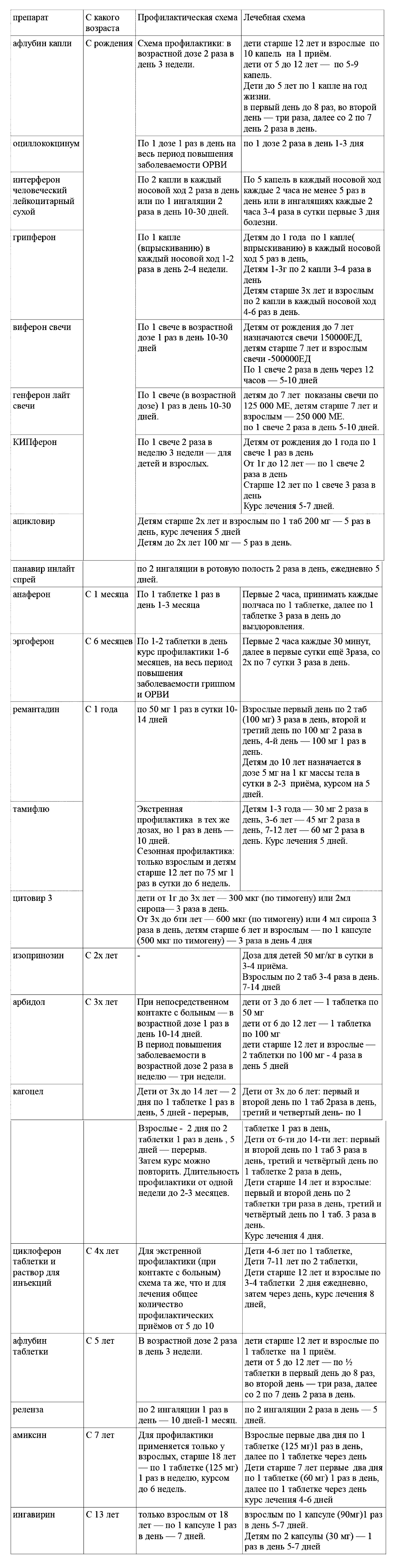 Схема приема кагоцела детям
