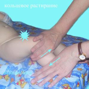 кольцевое растирание ноги