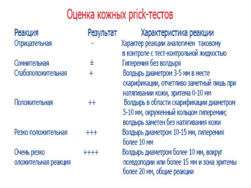 аллергопробы у детей Prik-тесты